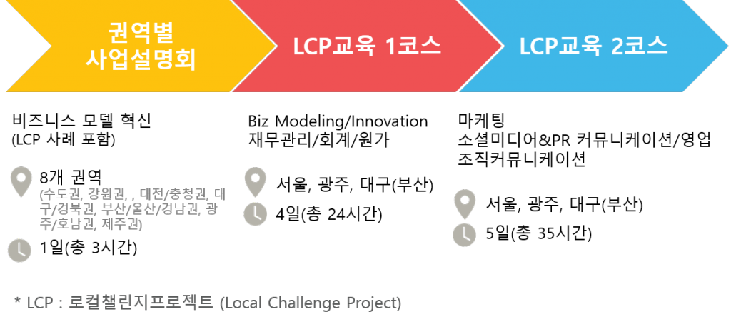 LCP072