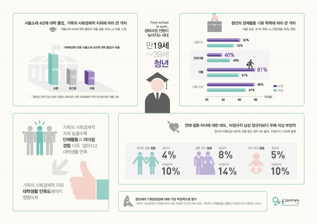 기회불평등2016_인포그래픽_청년