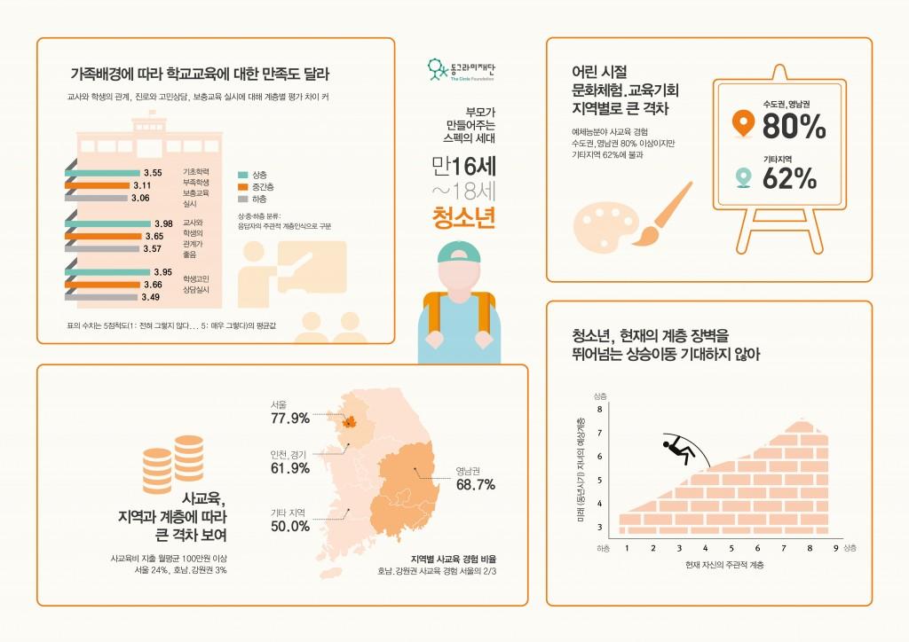 기회불평등2016_인포그래픽_청소년