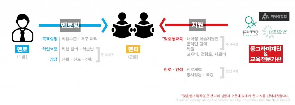 멘토링-내용