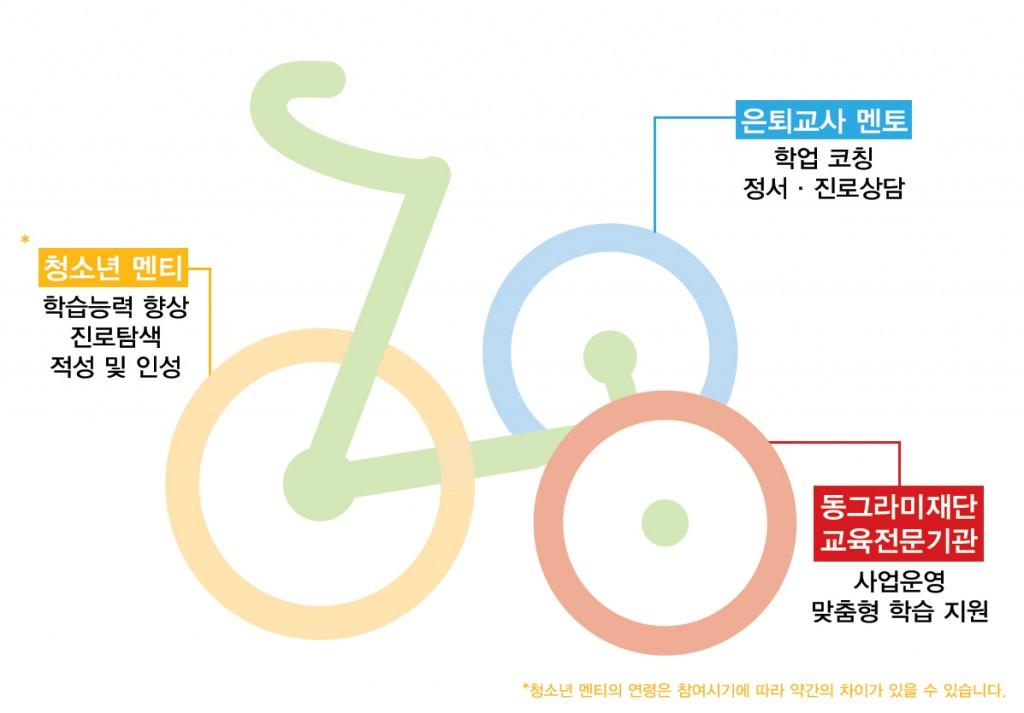 세발자전거의-의미